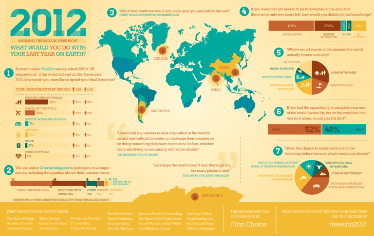 2012-Bucket-List-Infographic-By-FirstChoice