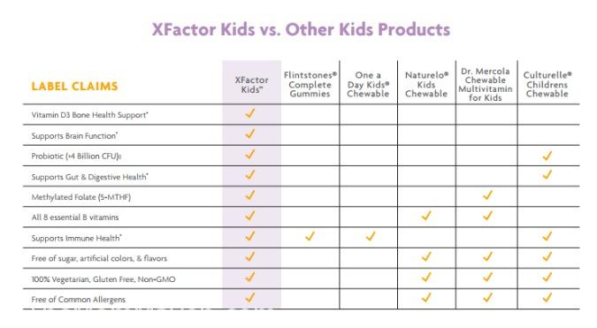 XFactor Kids helps parents regain confidence in their kids' health, making it easier than ever for parents to give their kids the nutrition they need, on a daily basis